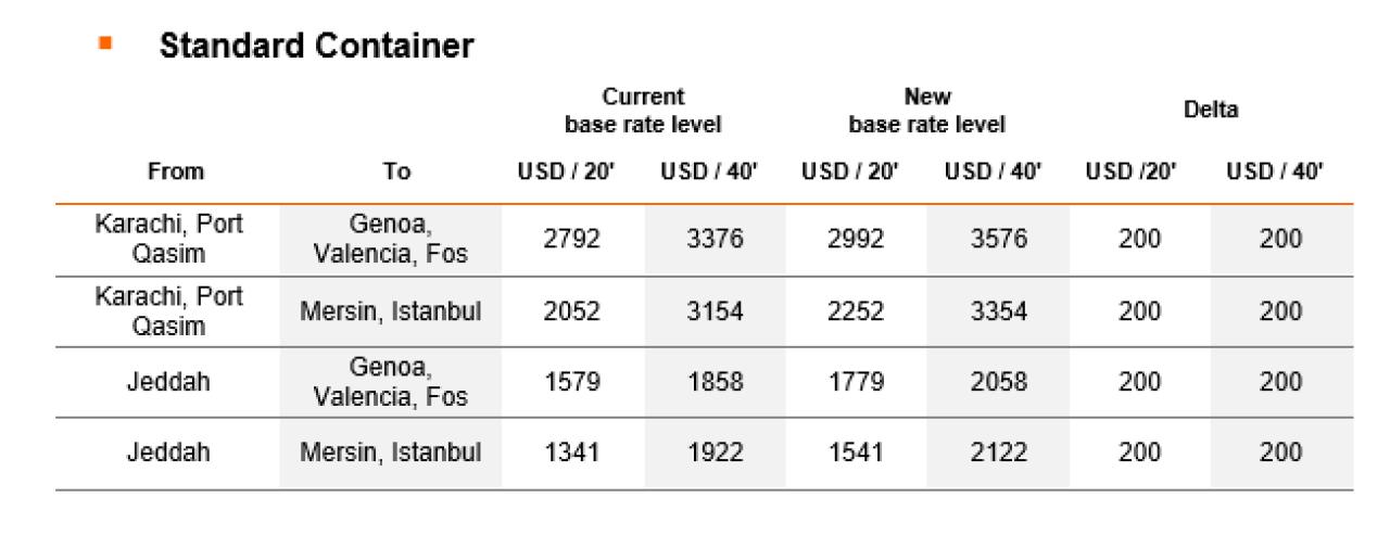 MSC và Hapag-Lloyd tăng cước vận tải biển từ châu Á và châu Úc đến châu Âu